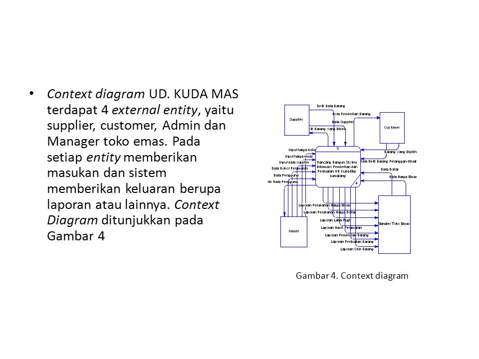 Gambar 4. Context diagram