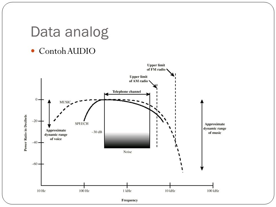 Data analog Contoh AUDIO