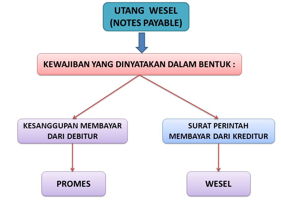 UTANG WESEL (NOTES PAYABLE)