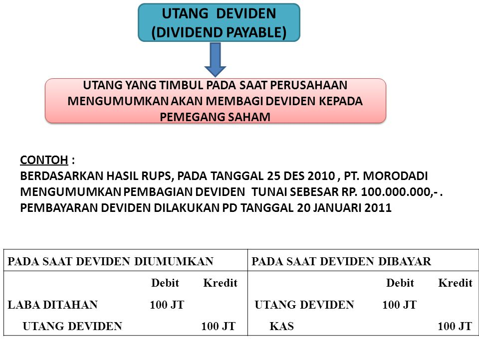 UTANG DEVIDEN (DIVIDEND PAYABLE)
