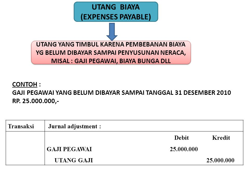 UTANG BIAYA (EXPENSES PAYABLE)