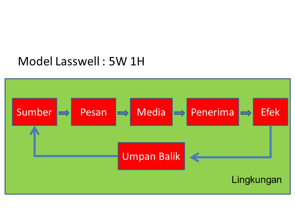Model Lasswell : 5W 1H Sumber Pesan Media Penerima Efek Umpan Balik