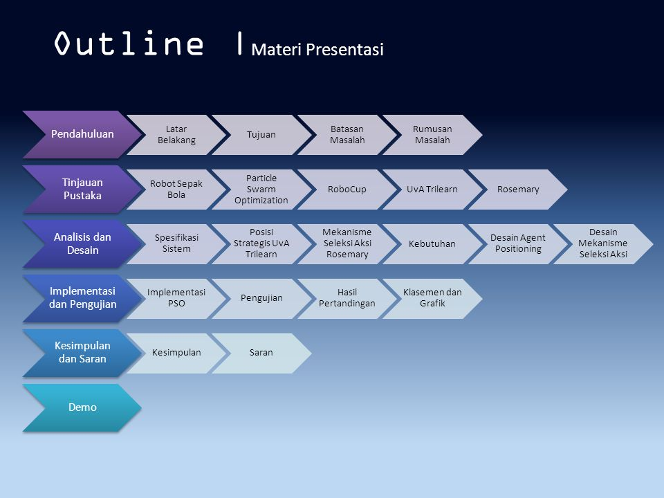 Outline |Materi Presentasi