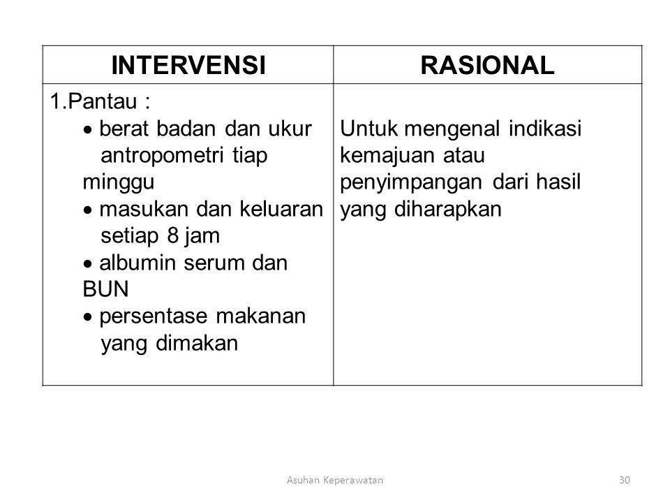 INTERVENSI RASIONAL Pantau : berat badan dan ukur