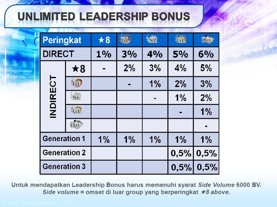 Unlimited leadership bonus