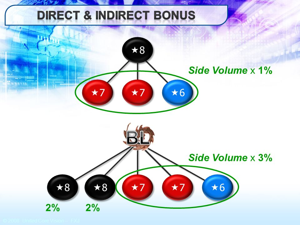 Direct & Indirect bonus