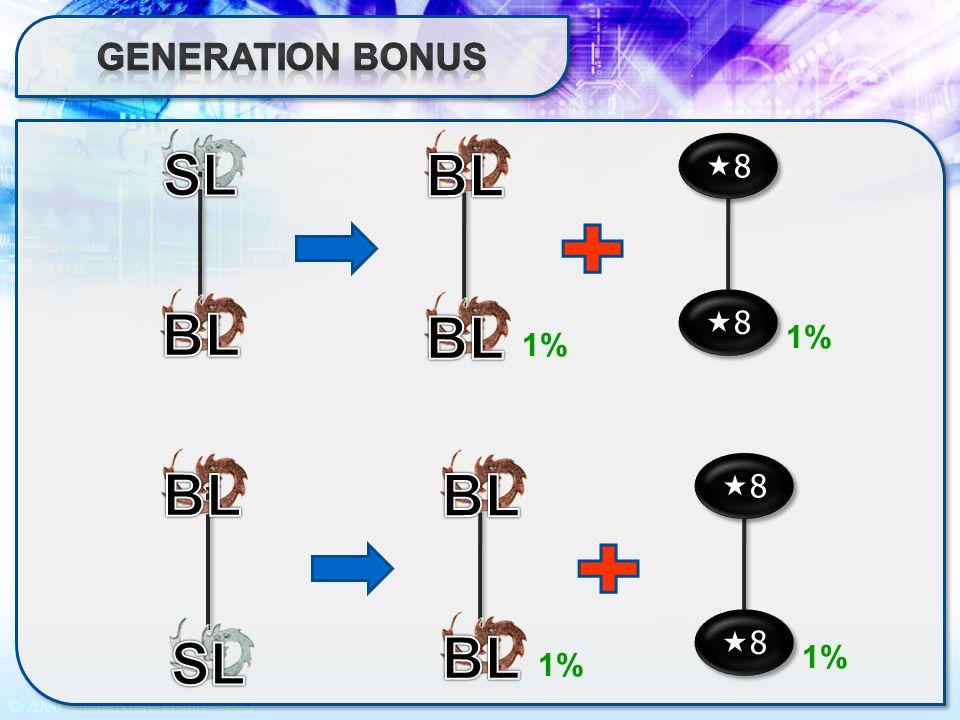 Generation Bonus SL BL BL 8 1% 1% SL BL 8 1%