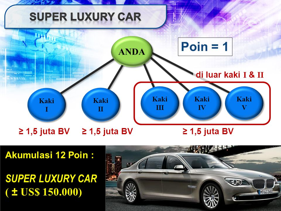 Poin = 1 Super luxury car SUPER LUXURY CAR ( ± US$ 150.000) ANDA