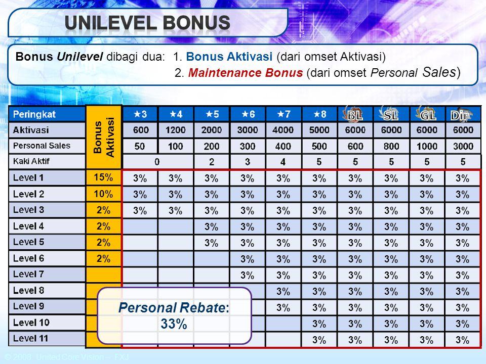 UNILEVEL BONUS Personal Rebate: 33%