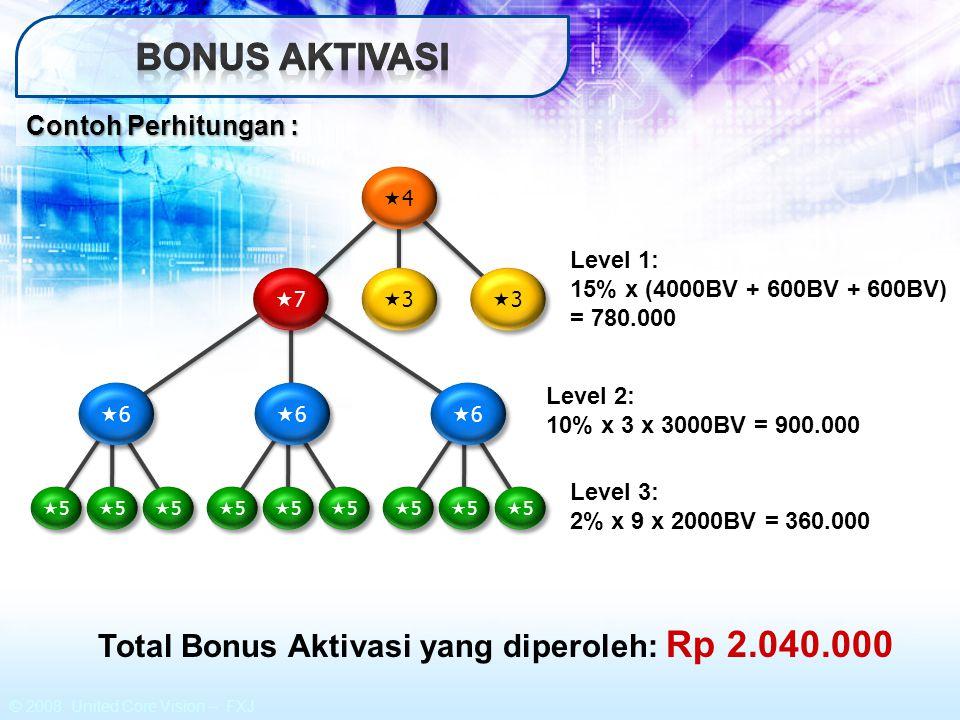Bonus AKTIVASI Total Bonus Aktivasi yang diperoleh: Rp 2.040.000