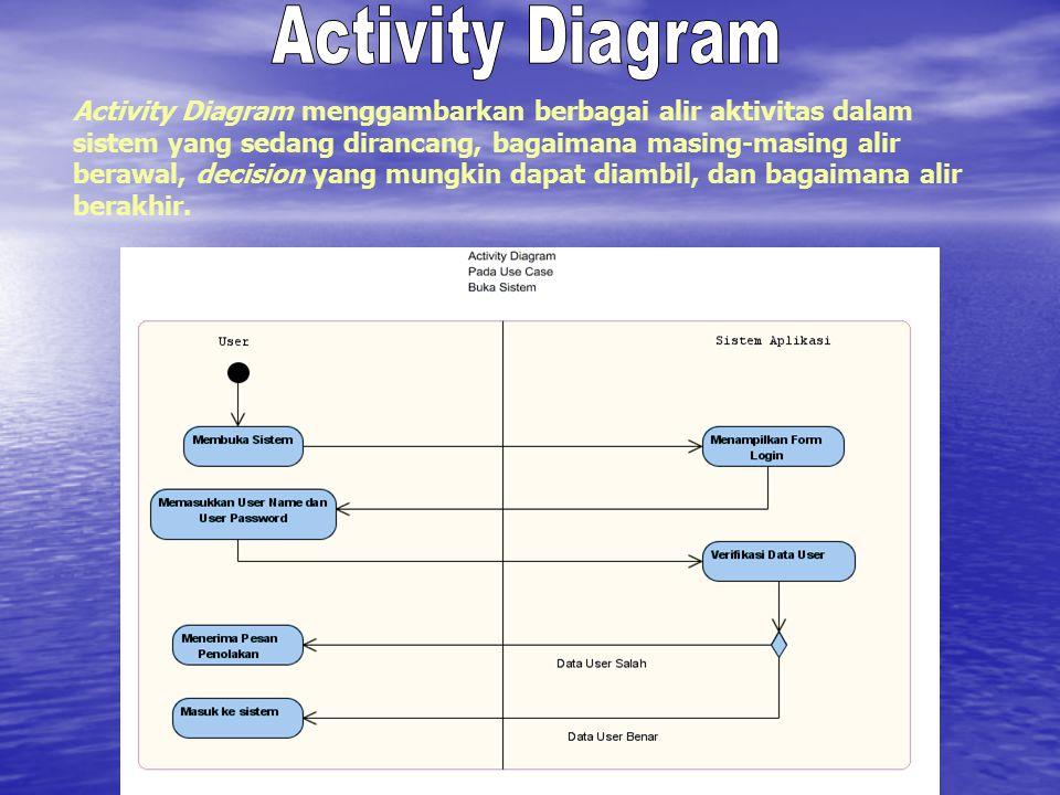Activity Diagram Activity Diagram menggambarkan berbagai alir aktivitas dalam. sistem yang sedang dirancang, bagaimana masing-masing alir.