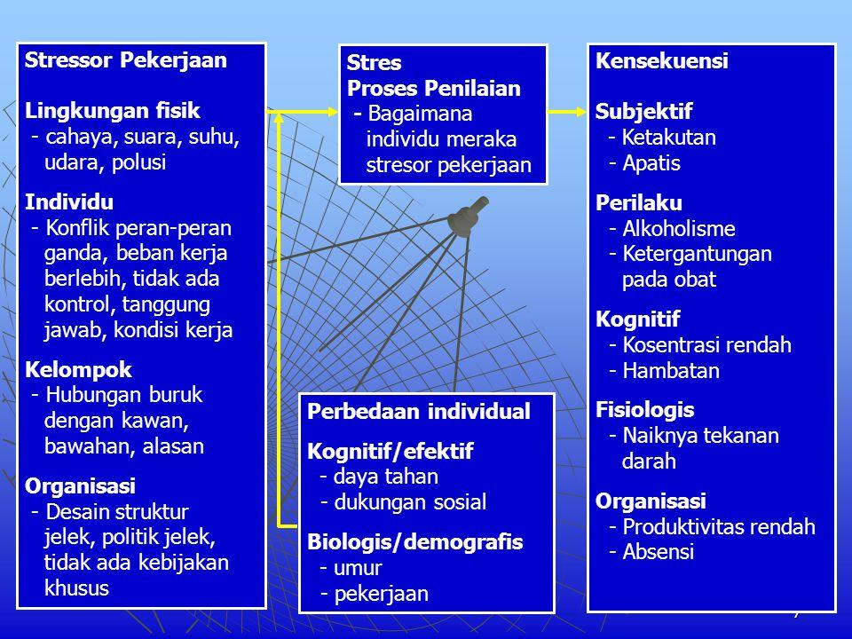 Stressor Pekerjaan Lingkungan fisik. - cahaya, suara, suhu, udara, polusi. Individu. - Konflik peran-peran.