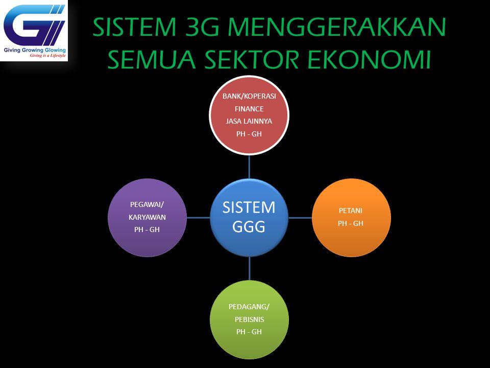 SISTEM 3G MENGGERAKKAN SEMUA SEKTOR EKONOMI