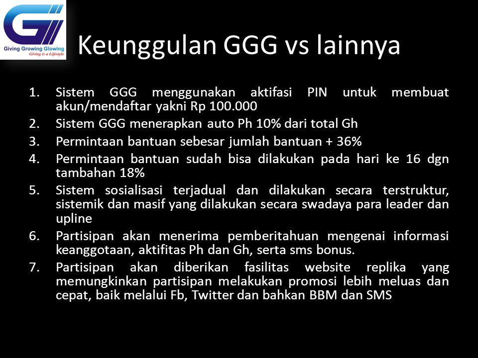 Keunggulan GGG vs lainnya
