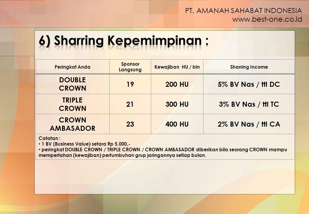6) Sharring Kepemimpinan :