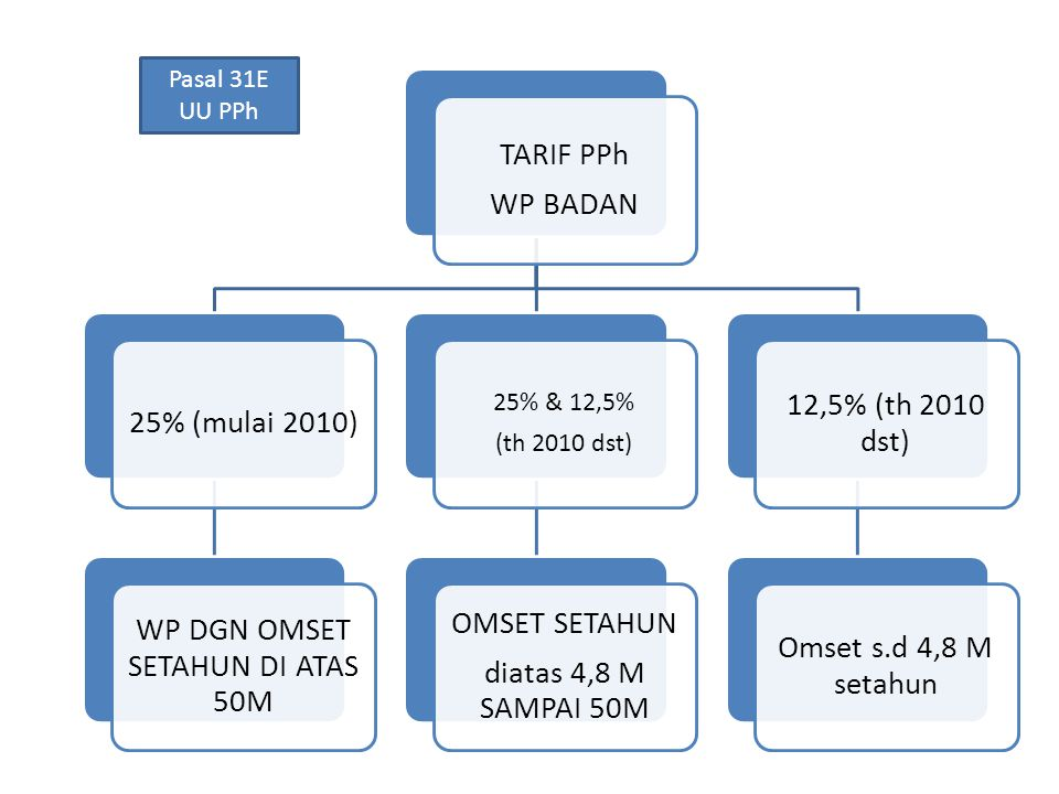 WP DGN OMSET SETAHUN DI ATAS 50M