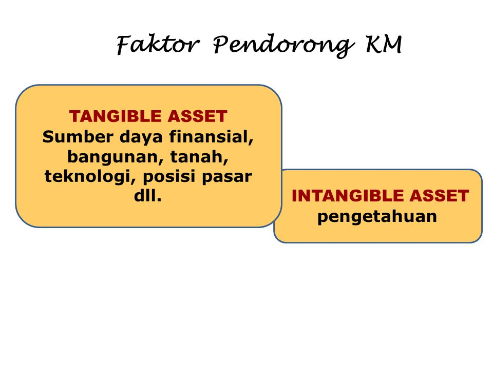 Sumber daya finansial, bangunan, tanah, teknologi, posisi pasar dll.