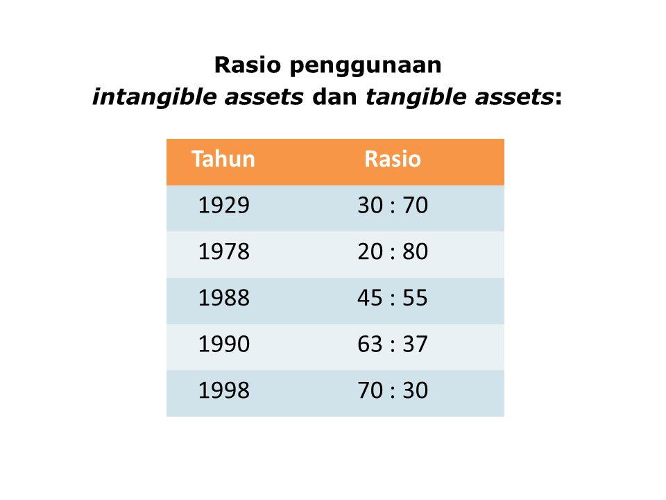 Rasio penggunaan intangible assets dan tangible assets: