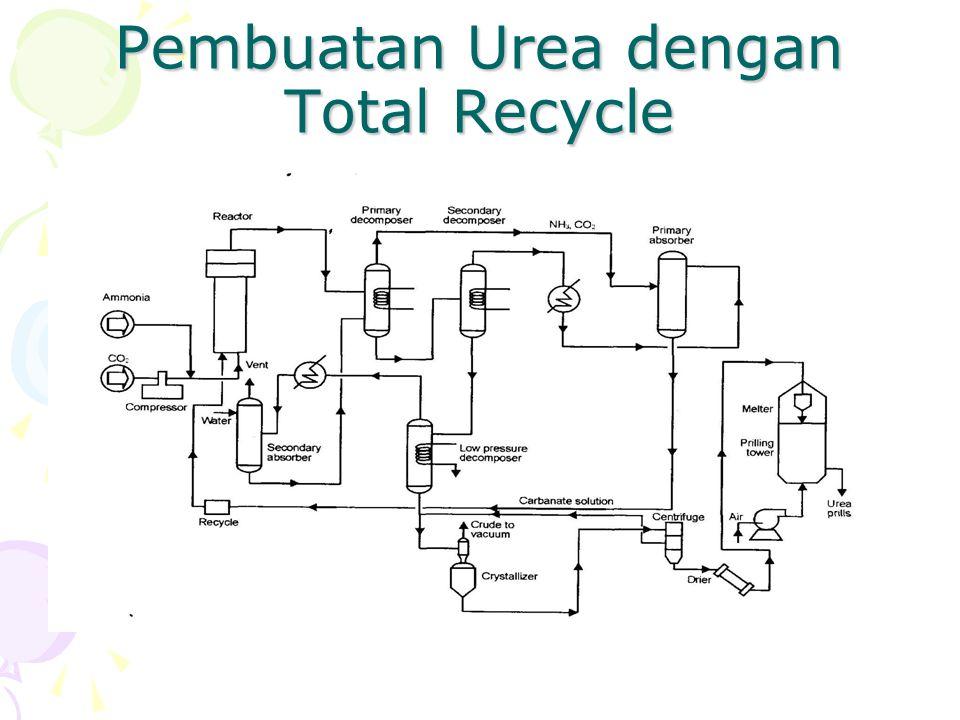 Pembuatan Urea dengan Total Recycle