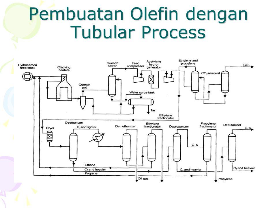 Pembuatan Olefin dengan Tubular Process