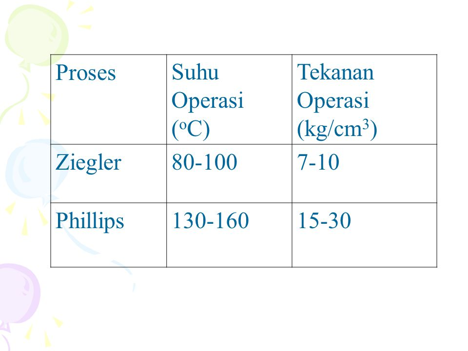 Proses Suhu Operasi (oC) Tekanan Operasi (kg/cm3) Ziegler 80-100 7-10 Phillips 130-160 15-30