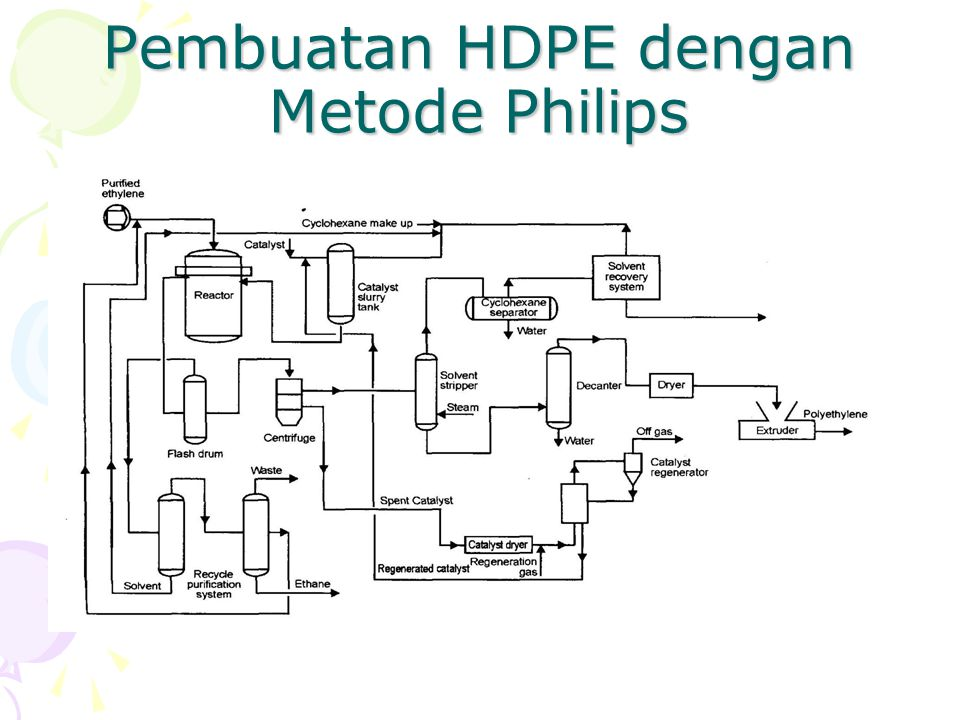 Pembuatan HDPE dengan Metode Philips