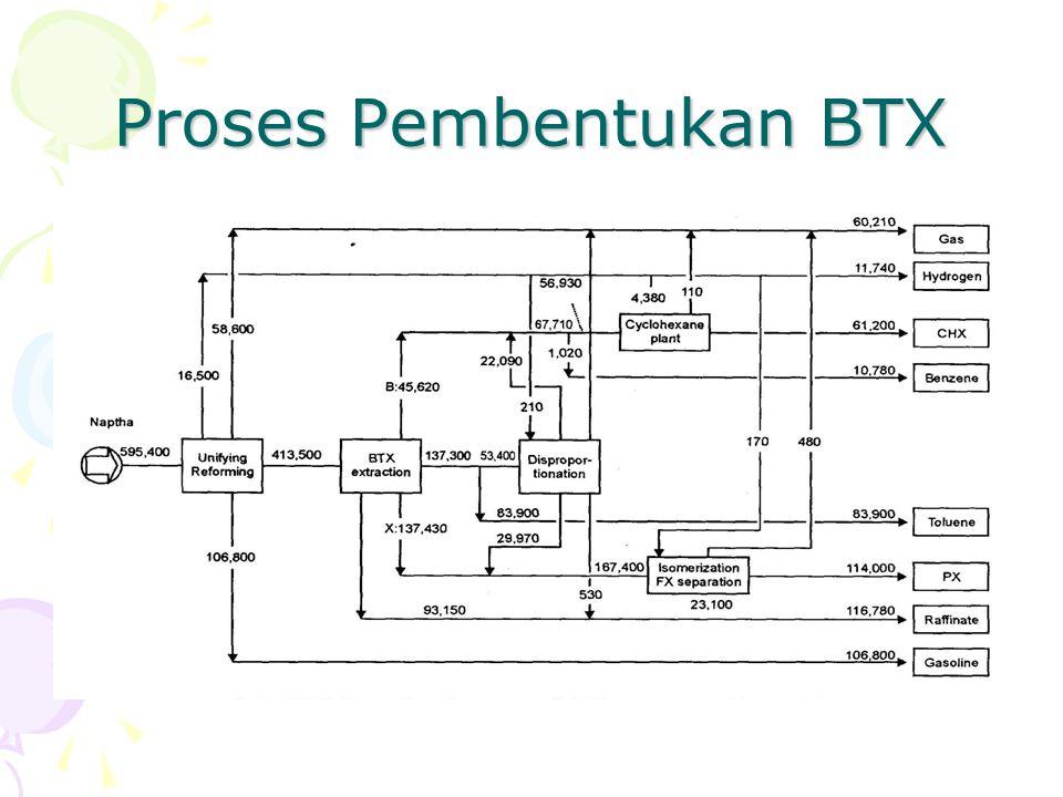 Proses Pembentukan BTX