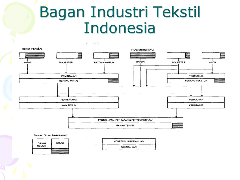 Bagan Industri Tekstil Indonesia