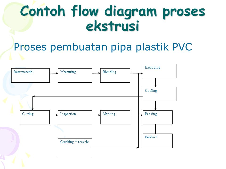 Contoh flow diagram proses ekstrusi