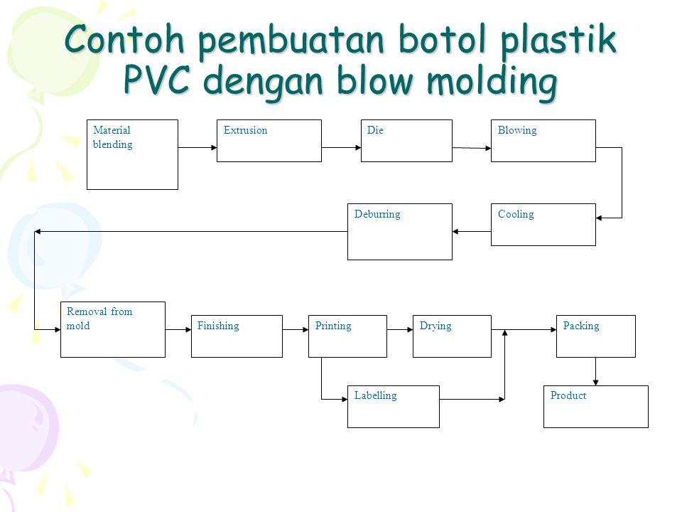 Contoh pembuatan botol plastik PVC dengan blow molding
