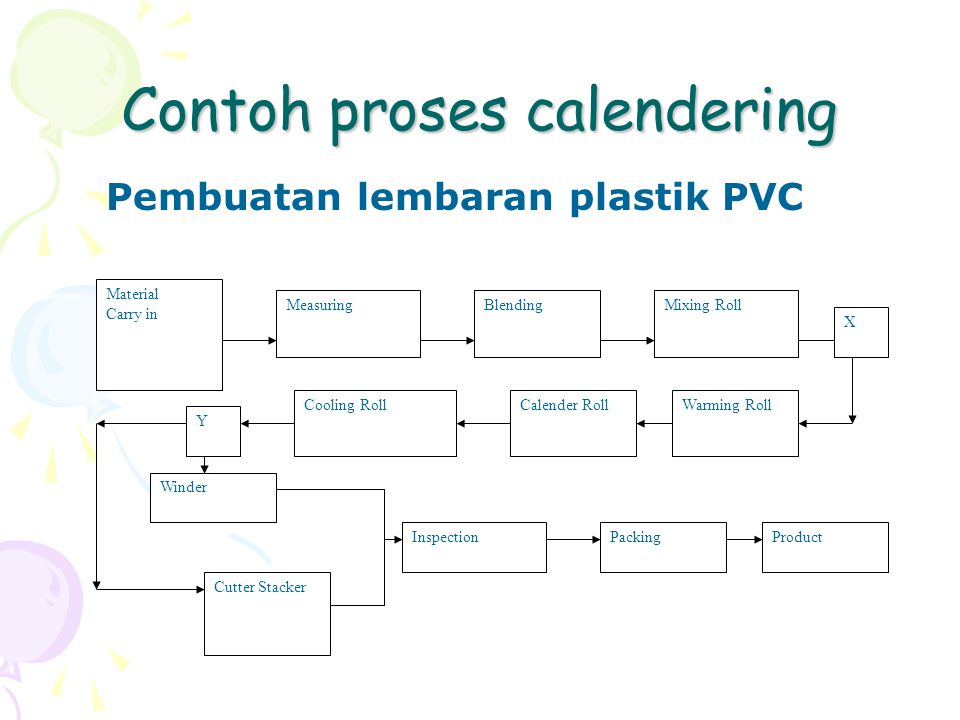 Contoh proses calendering