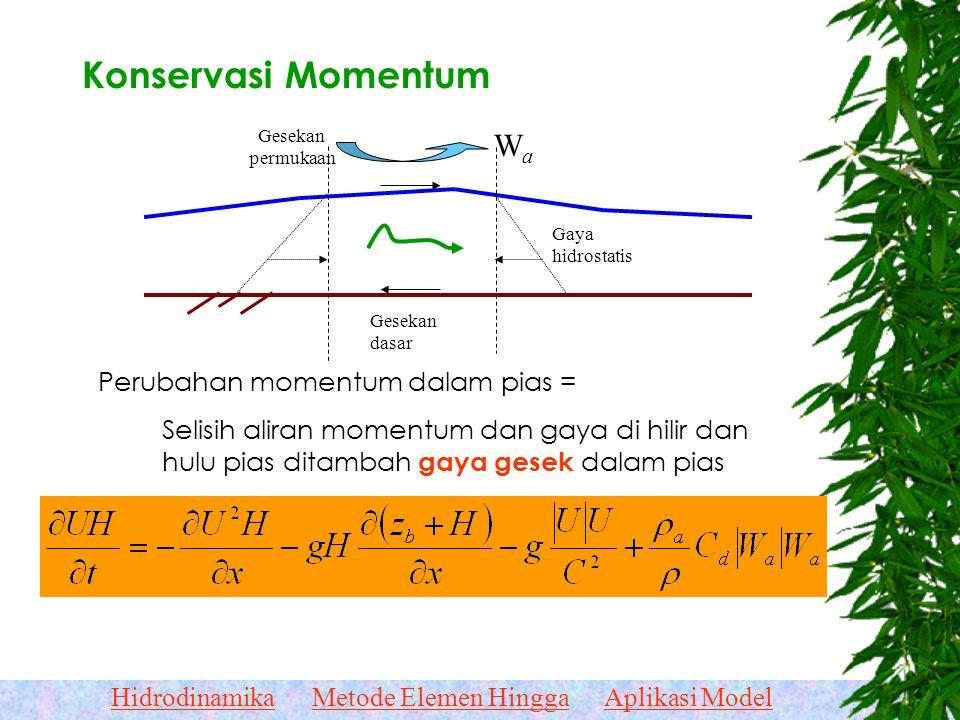 Konservasi Momentum Wa Perubahan momentum dalam pias =