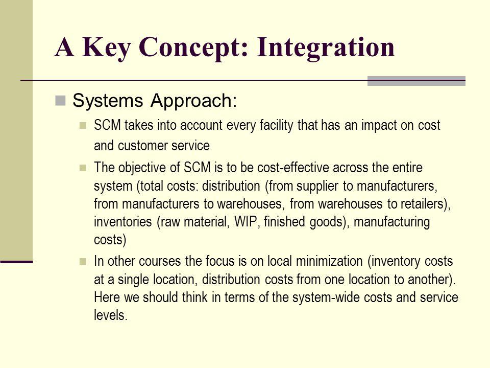 A Key Concept: Integration