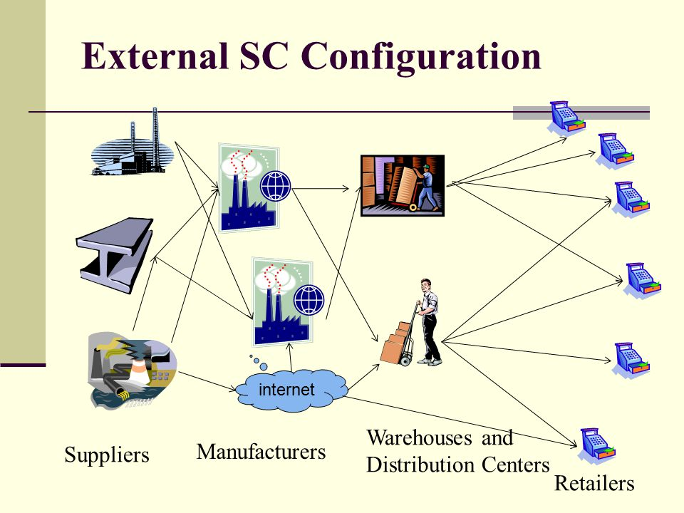 External SC Configuration