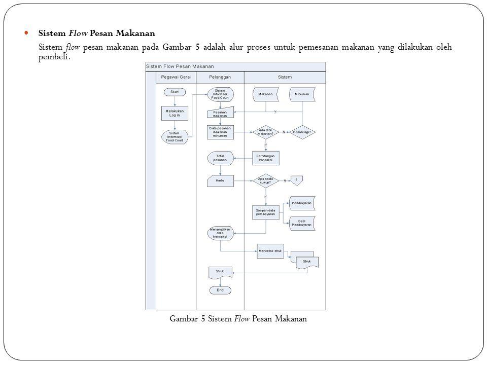 Gambar 5 Sistem Flow Pesan Makanan
