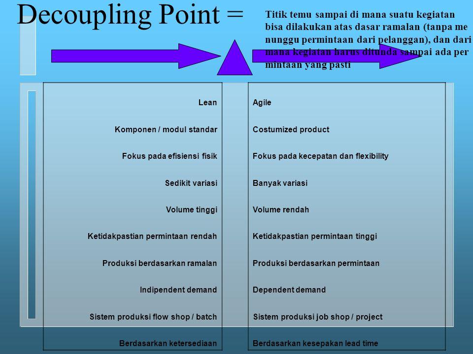 Decoupling Point = Titik temu sampai di mana suatu kegiatan