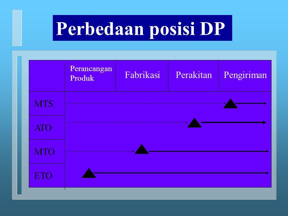 Perbedaan posisi DP Fabrikasi Perakitan Pengiriman MTS ATO MTO ETO