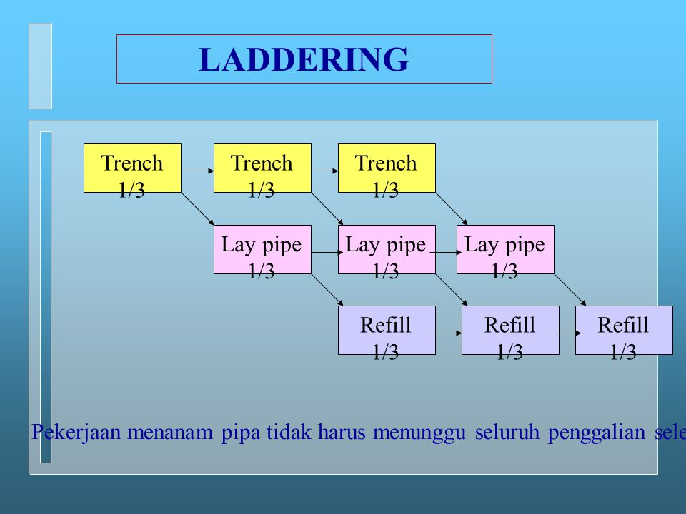 LADDERING Trench 1/3 Trench 1/3 Trench 1/3 Lay pipe 1/3 Lay pipe 1/3