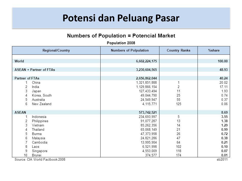 Potensi dan Peluang Pasar