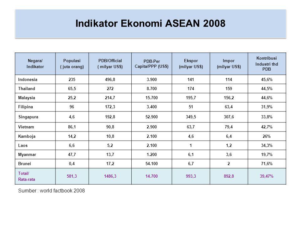 Indikator Ekonomi ASEAN 2008