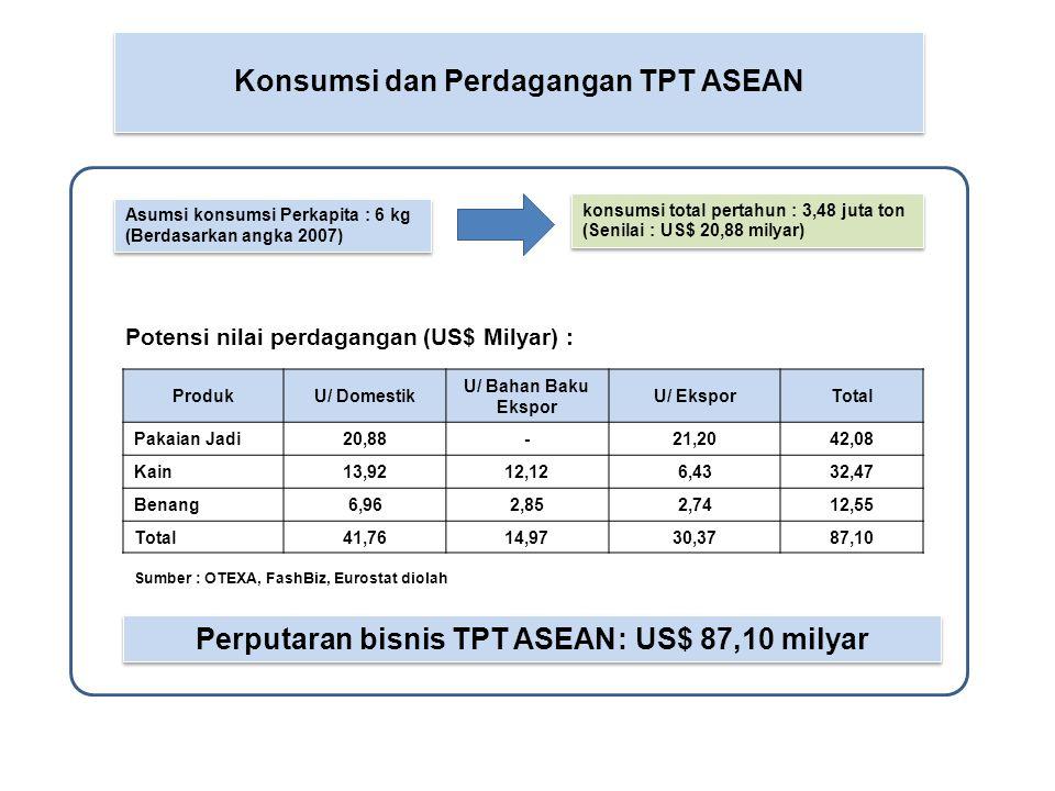 Konsumsi dan Perdagangan TPT ASEAN