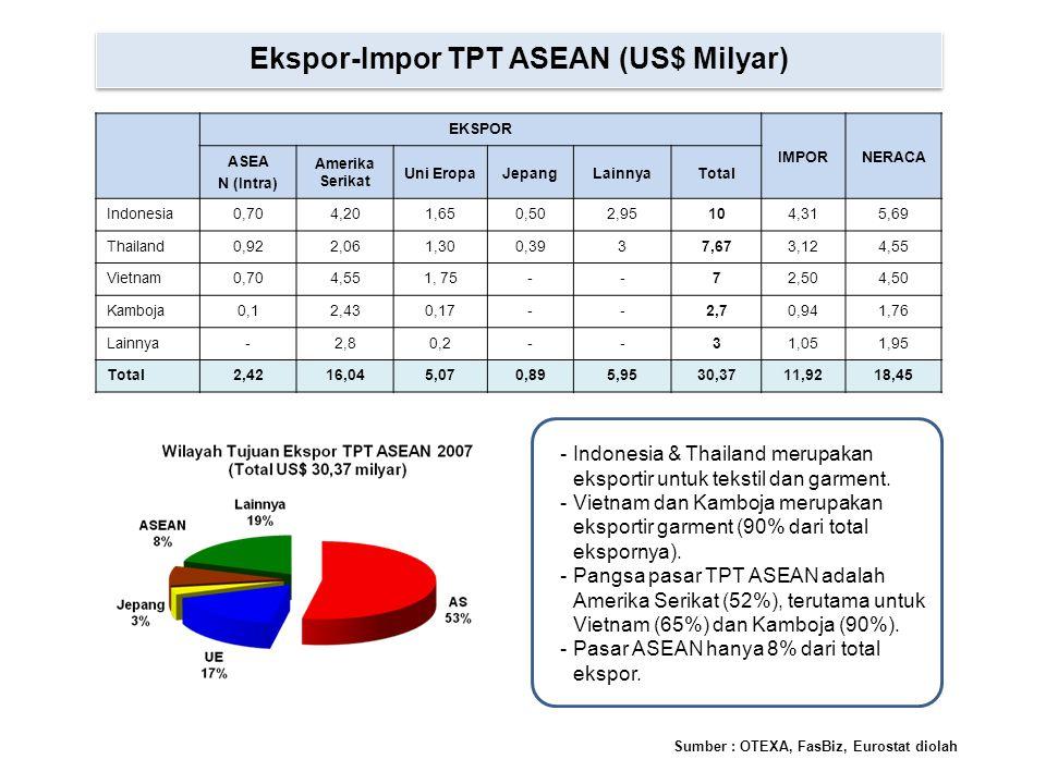Ekspor-Impor TPT ASEAN (US$ Milyar)