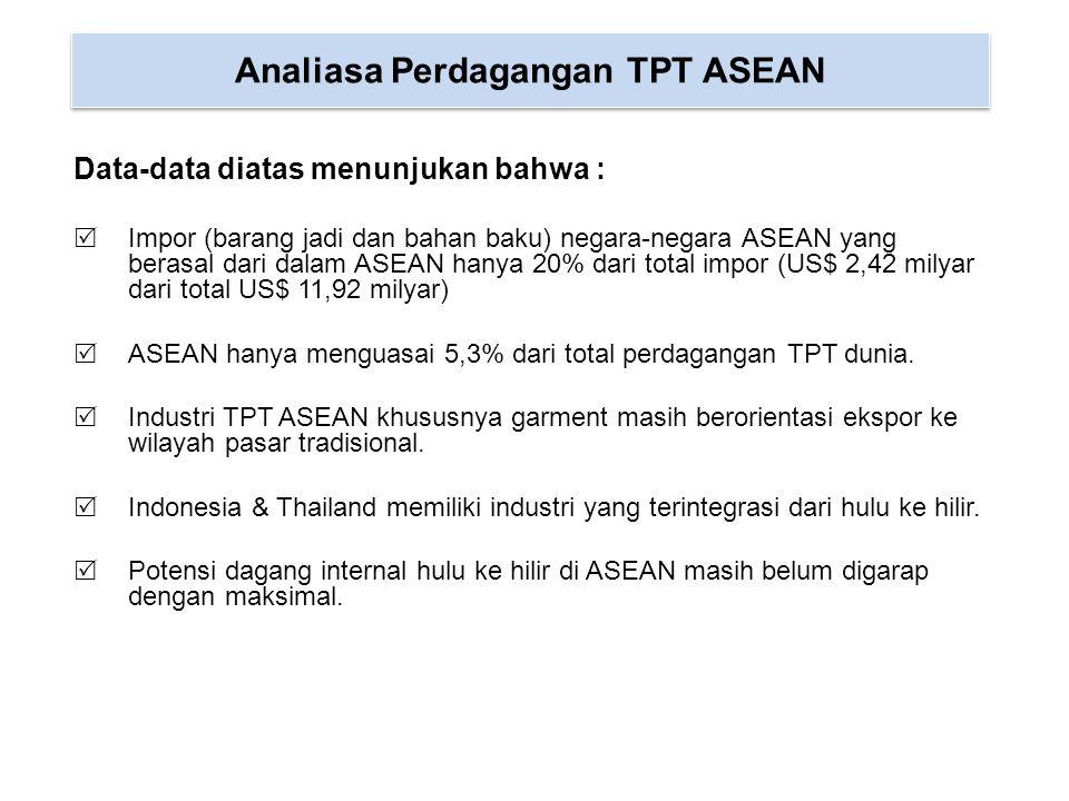 Analiasa Perdagangan TPT ASEAN