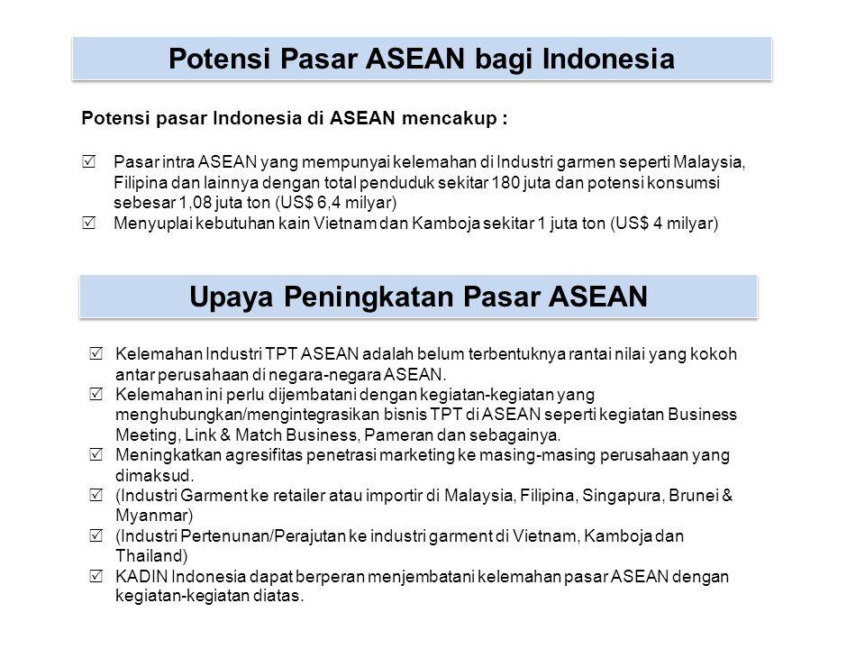 Potensi Pasar ASEAN bagi Indonesia Upaya Peningkatan Pasar ASEAN