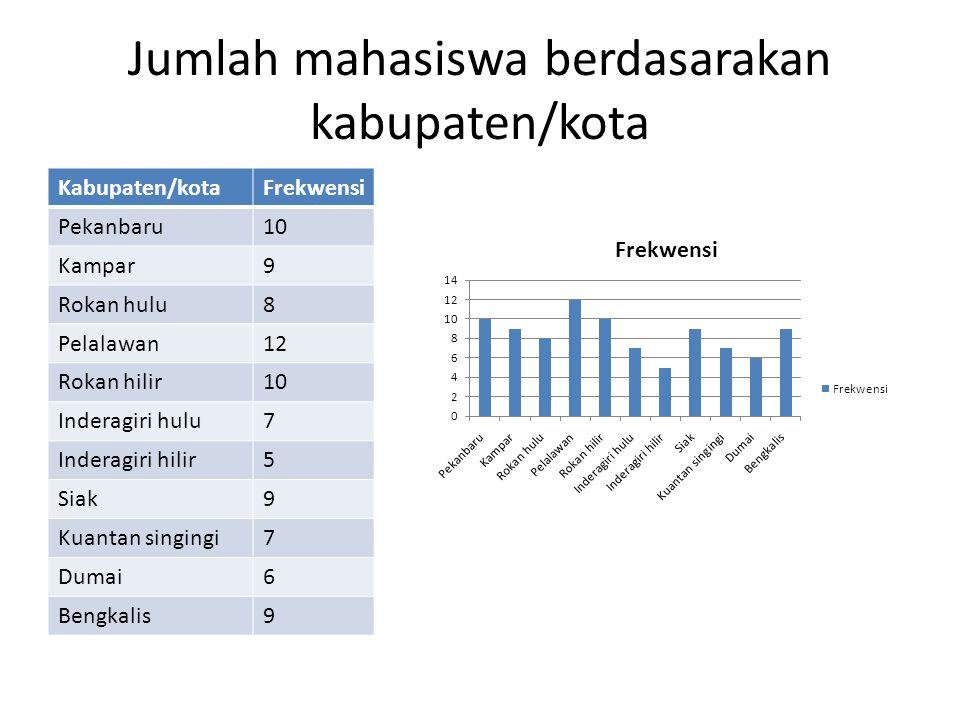 Jumlah mahasiswa berdasarakan kabupaten/kota