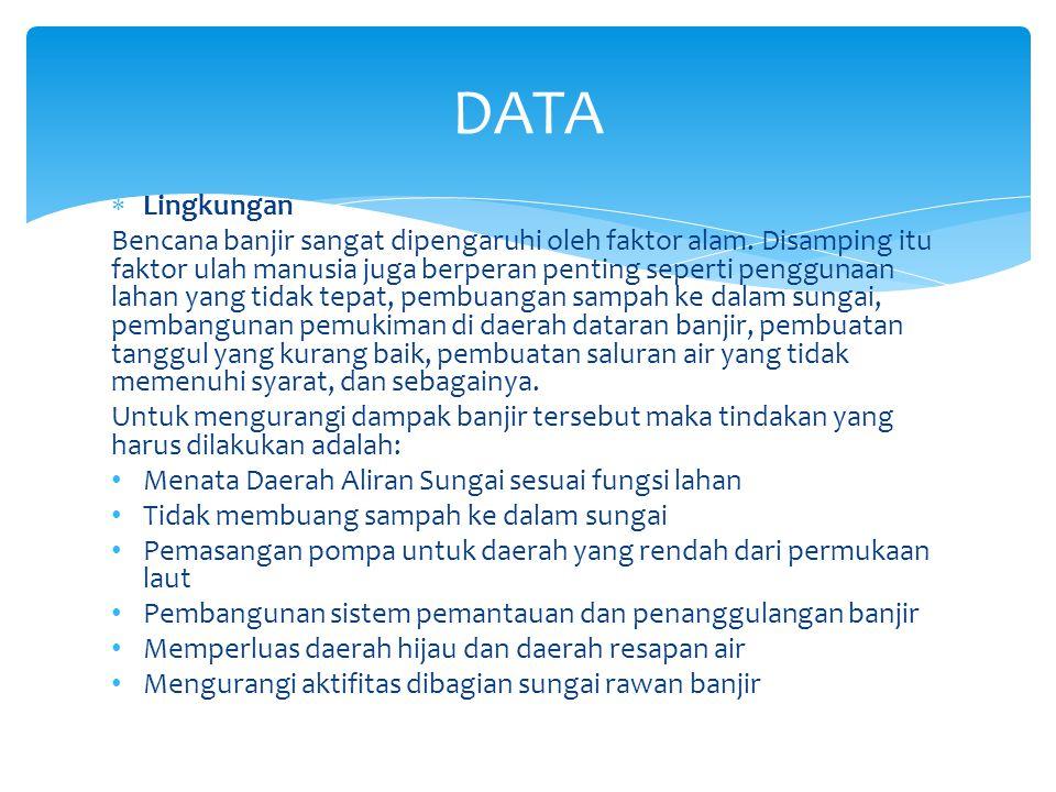DATA Lingkungan.