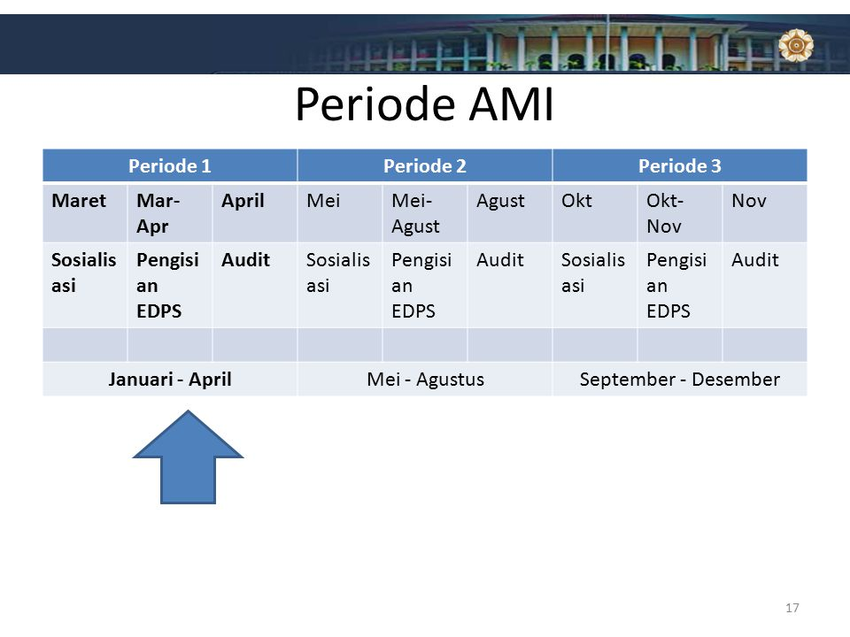 Periode AMI Periode 1 Periode 2 Periode 3 Maret Mar-Apr April Mei