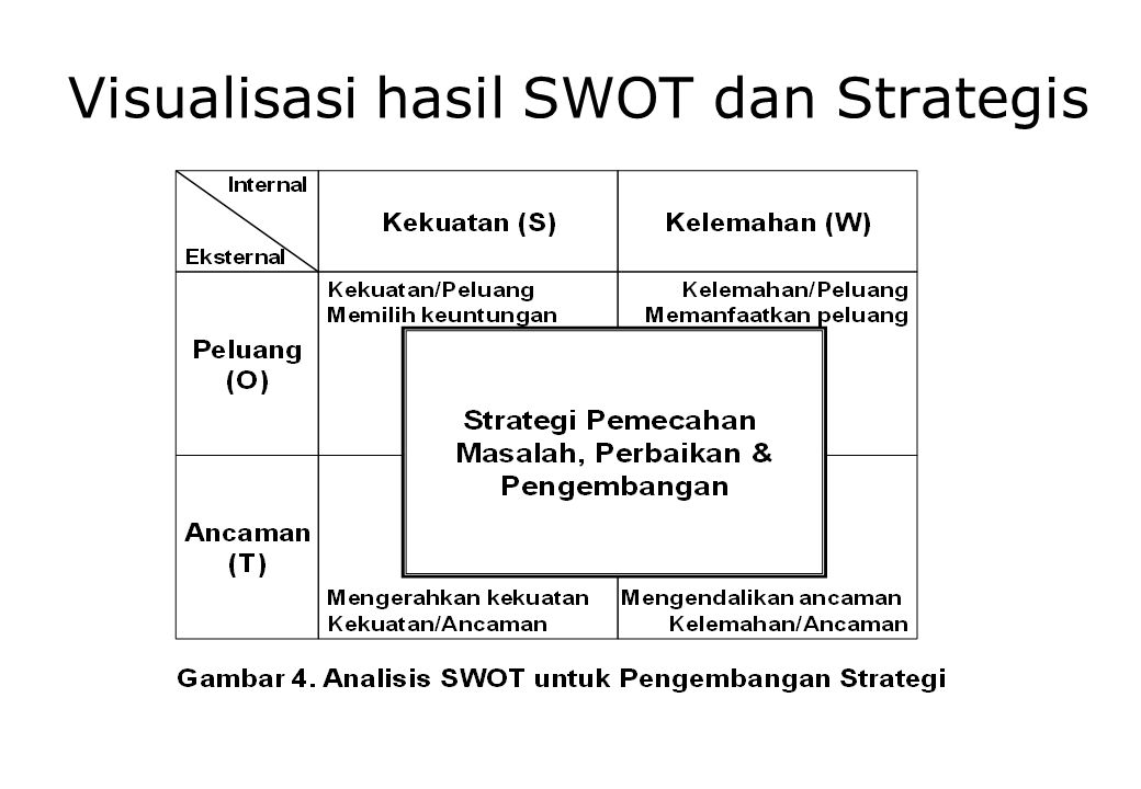 Visualisasi hasil SWOT dan Strategis
