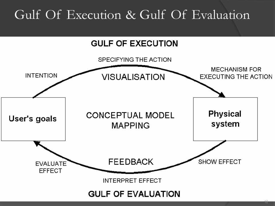 Gulf Of Execution & Gulf Of Evaluation
