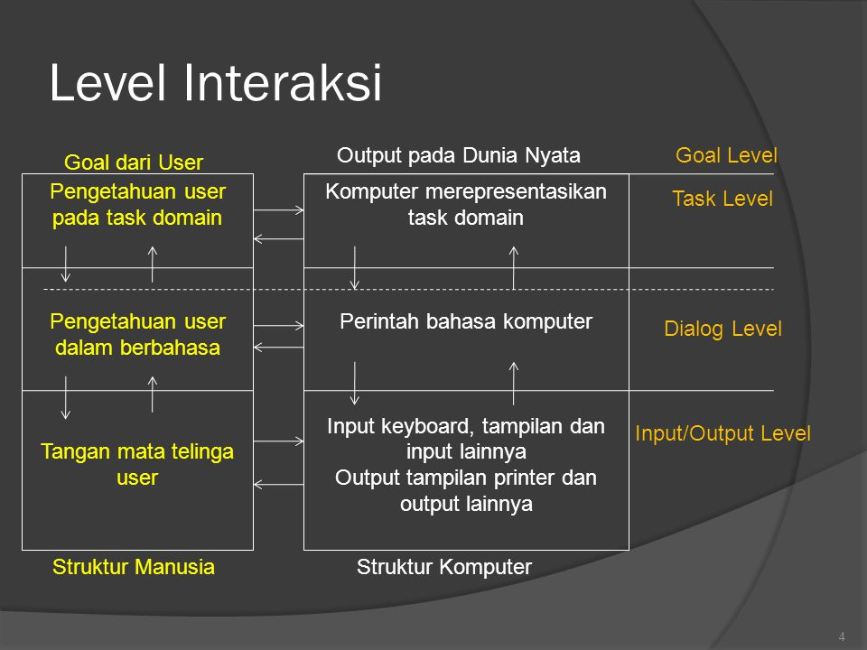 Level Interaksi Output pada Dunia Nyata Goal Level Goal dari User